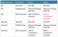 How does the new UK VAT Rules (MOSS) affect services provided