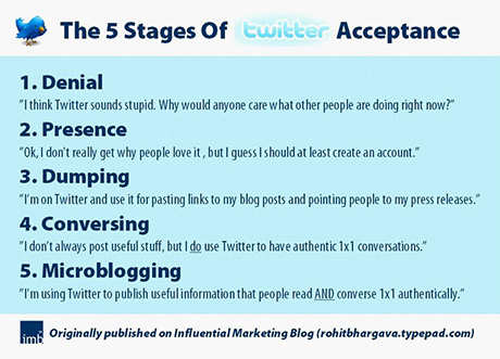 the-5-stages-of-twitter-denial