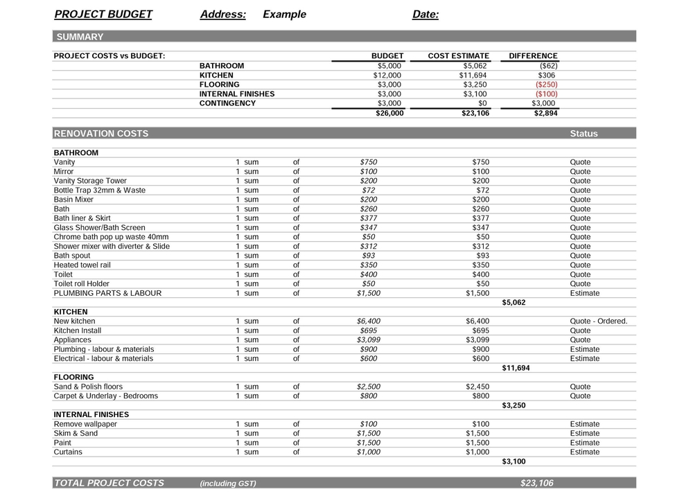 remodeling budget template