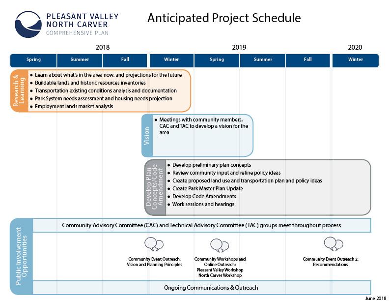 Pleasant Valley North Carver Comprehensive Plan City of Happy Valley