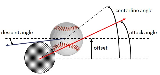Optimizing the Swing The Hardball Times