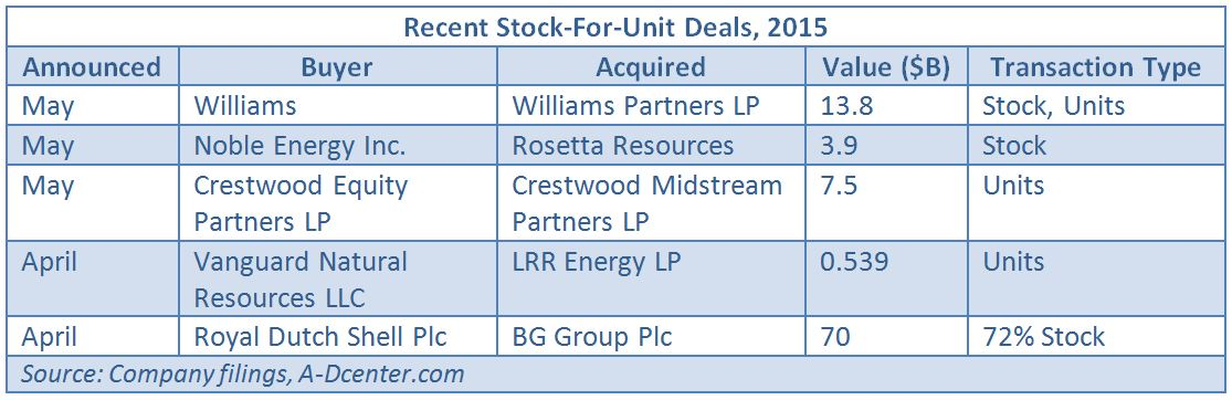 Williams Swallows Up MLP In $138 Billion Merger Hart Energy