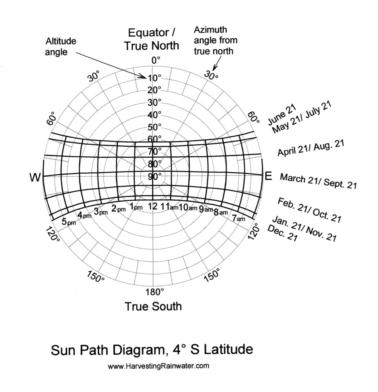 degree diagram