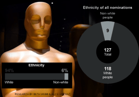 Racism in Hollywood #OscarsSoWhite
