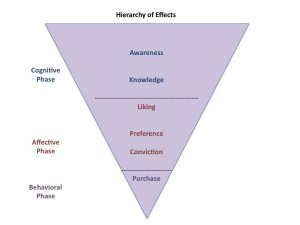 Hierarchy of Effects: Monitoring and Maximizing Your Marketing Efforts