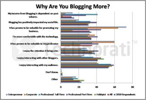 Does Blogging Fit in a World of Social Media Domination?