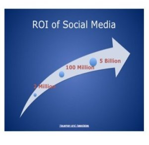 roi of social media