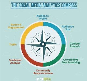 Digital Analytics: The Week in Review
