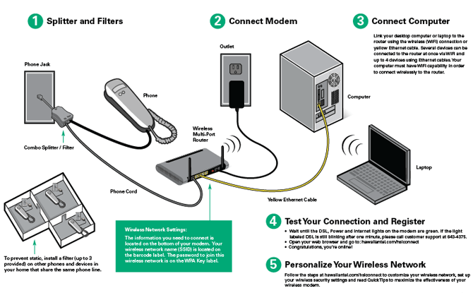 vonage with wireless router setup diagram