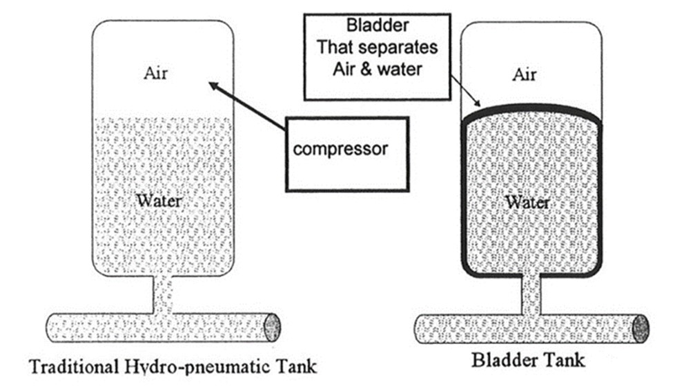 tanks with permanent separation between the air and water tanks