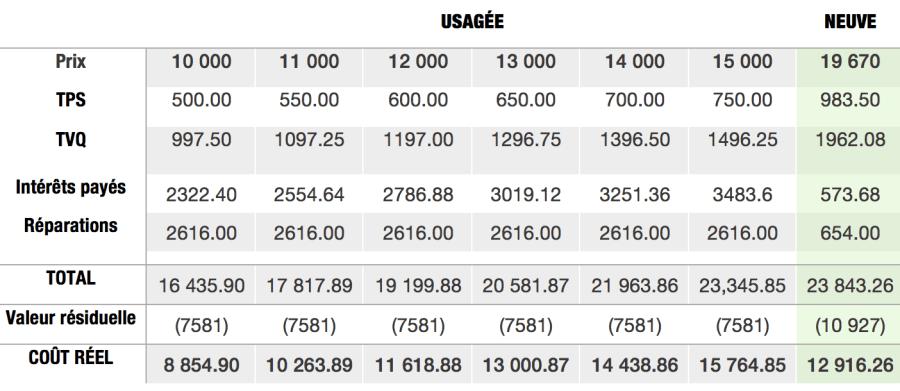 Autos-comparaison-prix-toyota-corolla-neuf-usage-resume