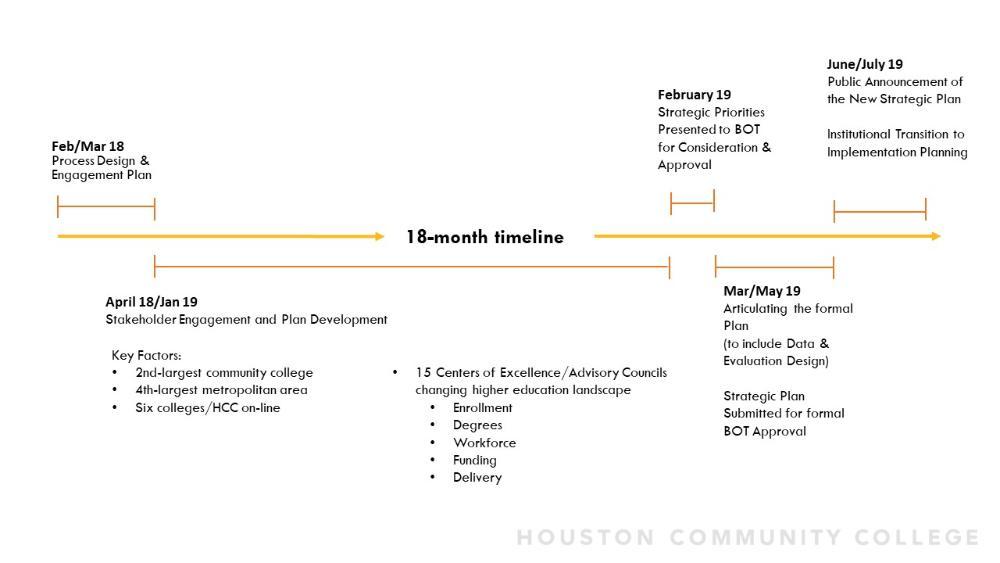 Strategic Planning Resources Houston Community College - HCC