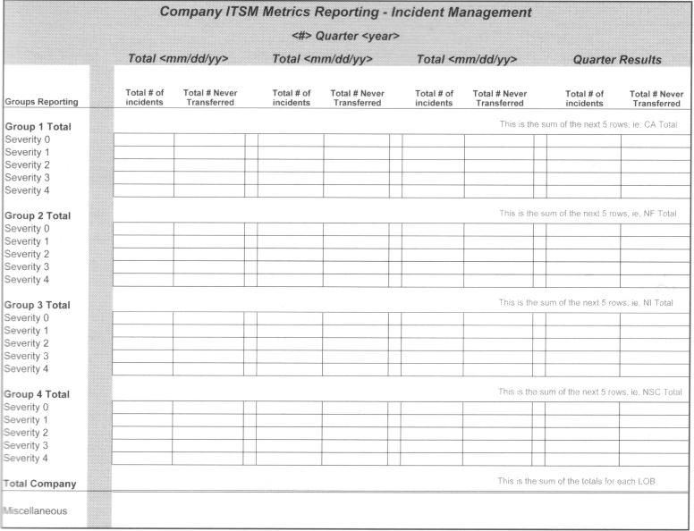 HDI - IM - What Is An Daily Incident Reports