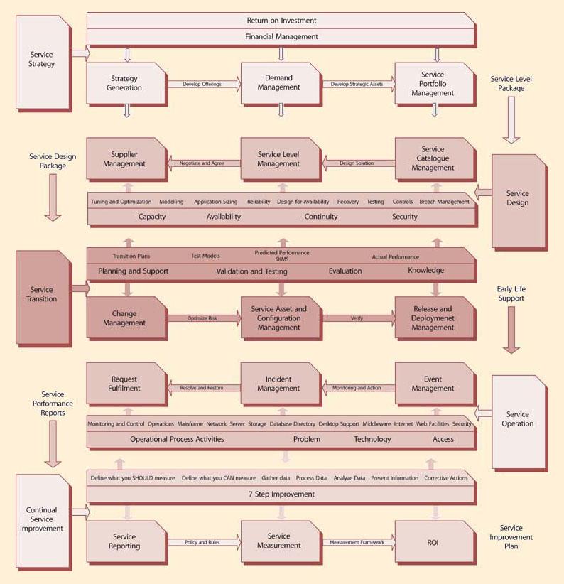 ITIL Version 3 History