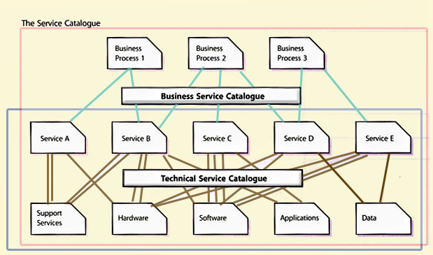 Difference between Business Service vs IT Service - Developer - services catalogue examples