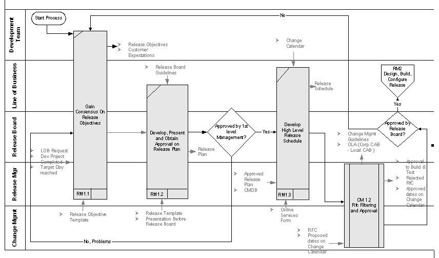 Process Management - release plan template