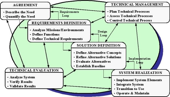 Systems Engineering Diagram Wiring Diagram