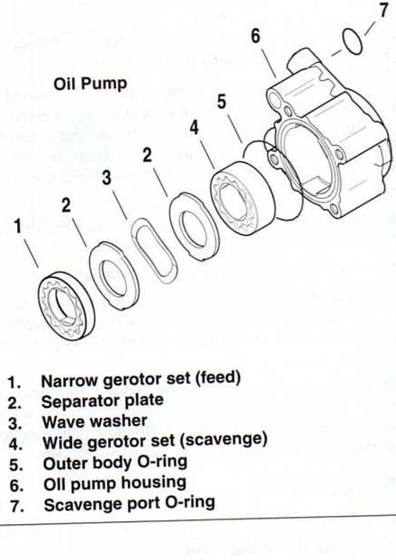 How does the oil flow - Harley Davidson Forums