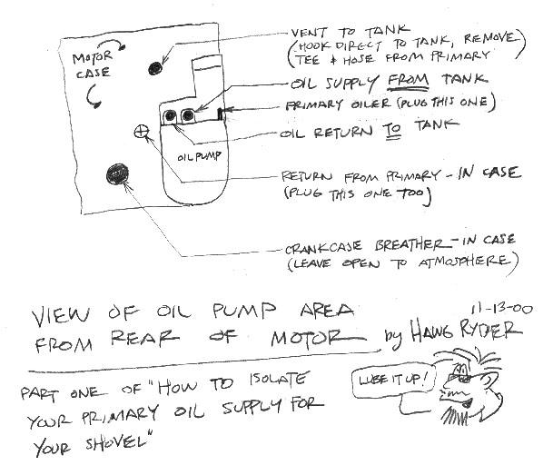 Wheels Furthermore Harley Shovelhead Oil System Diagram As Well