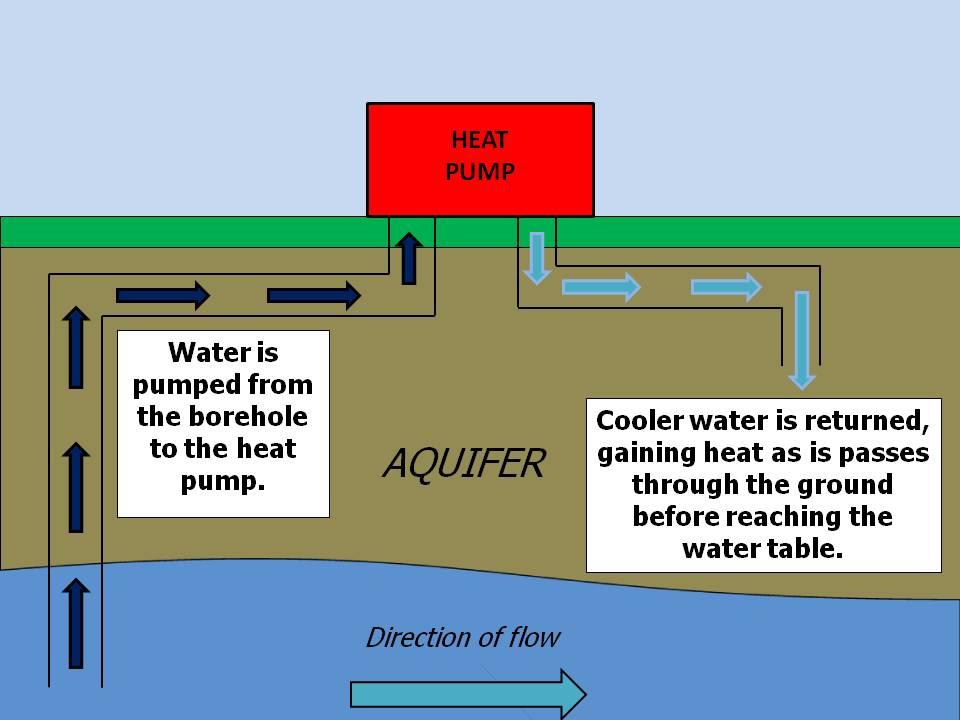 Ground Source Heat Pumps, open loop, closed loop