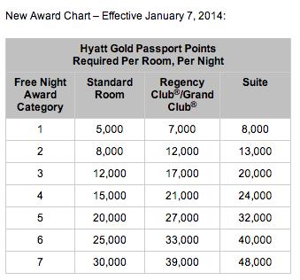 Hyatt award chart