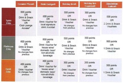 IHG status levels and welcome amenities