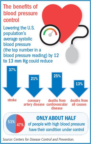Controlling blood pressure with fewer side effects - Harvard Health - blood pressure chart by age and weight