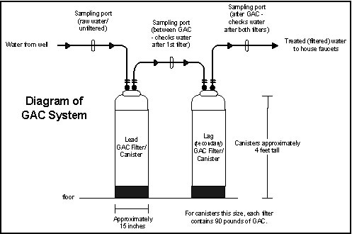 Water Treatment Using Carbon Filters GAC Filter Information