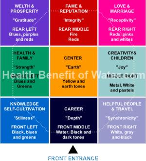 Feng Shui Water Element Health Benefits Of Water