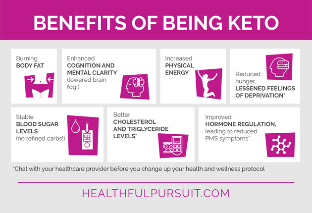Customizing Keto Weight Loss for Women Healthful Pursuit