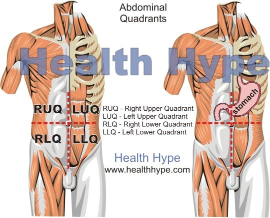 Pain Above Right Hip Causes And Symptoms Healthhype