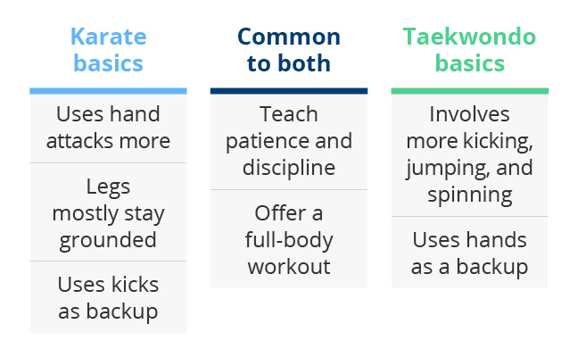 Karate vs Taekwondo Similarities and Differences