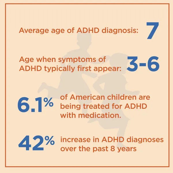 Adhd By The Numbers Facts Statistics And You