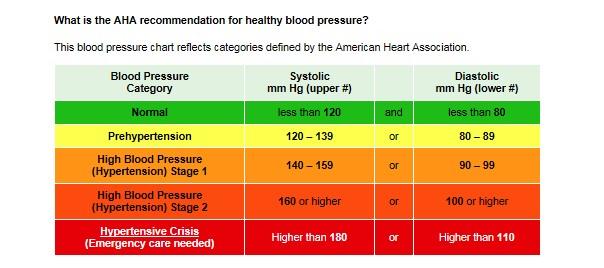 HPDP_AHA Blood Pressure chartjpg Vermont Department of Health