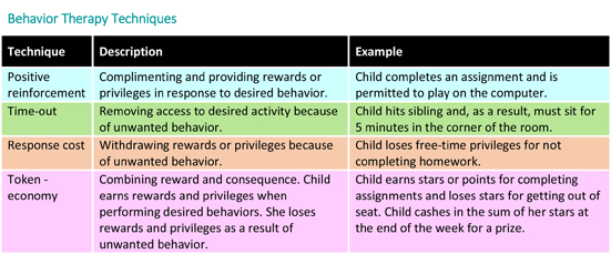 Behavior Therapy for Children with ADHD - HealthyChildrenorg - behavior log examples