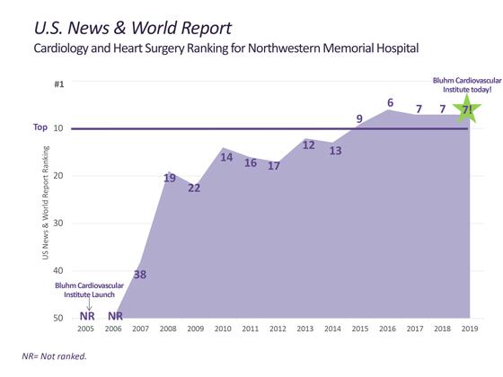 Northwestern Heart Valve Surgery Clinic - Chicago, Illinois