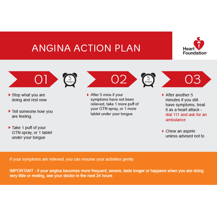 Angina Action Plan - A4 Poster - Heart Foundation