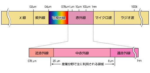 赤外線の種類