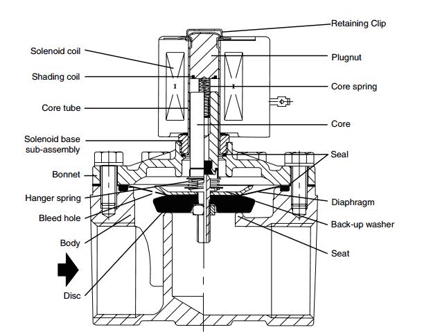 asco din connector wiring diagram