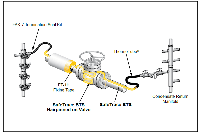 Thermon Steam Heat Tracing Safetrace Bts Dls It Sls It Cables