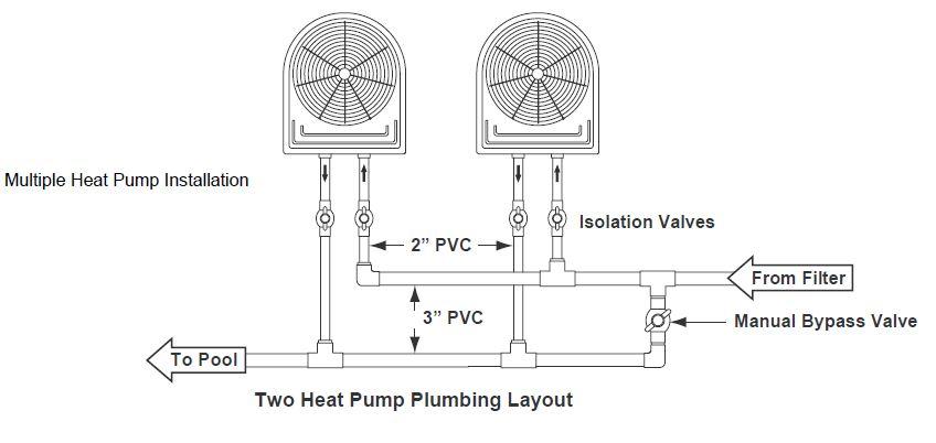Installation of Swimming Pool Heat Pumps