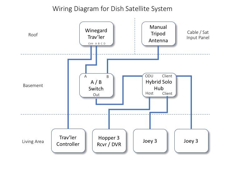Converting a Winegard Trav\u0027ler Antenna from DirecTV to Dish