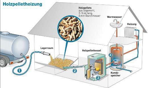 Pelletheizung Funktionsweise Pelletkessel Anlage