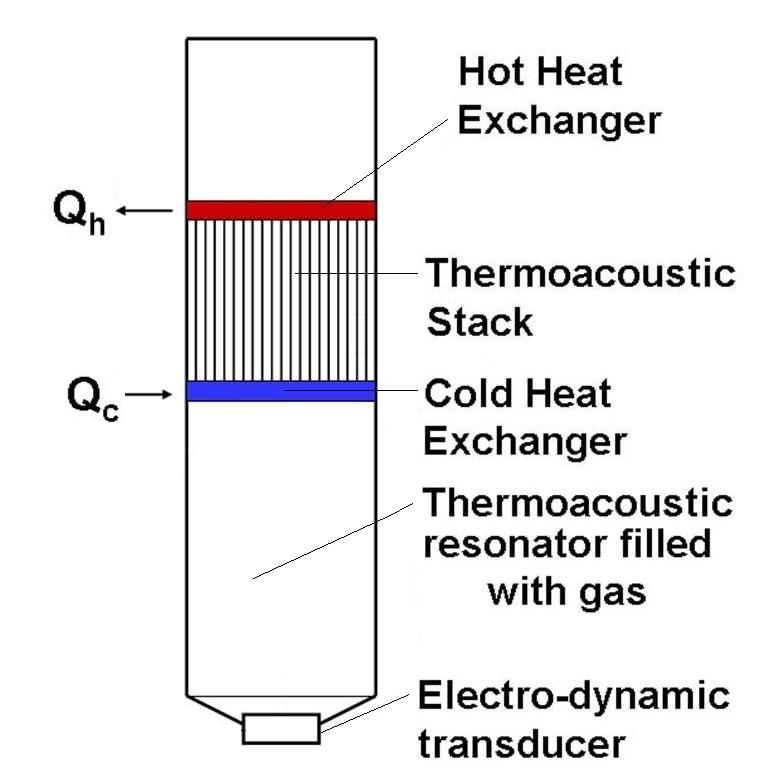 APPLICATIONS Helium Scarcity