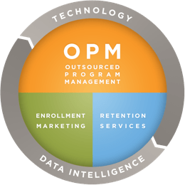 Outsource Program Management Technology Graphic