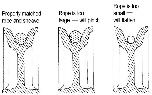 wire rope diameter