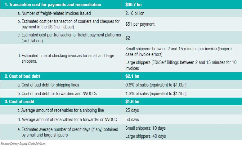 Invoicing and payment processes in global container shipping ready