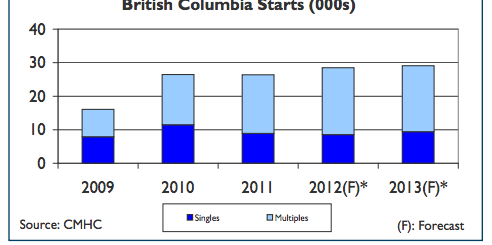 British Columbia Housing Market Outlook 2013