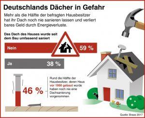 Henke Dachdecker für Bückeburg - Braas - Neue Dächer braucht das Land