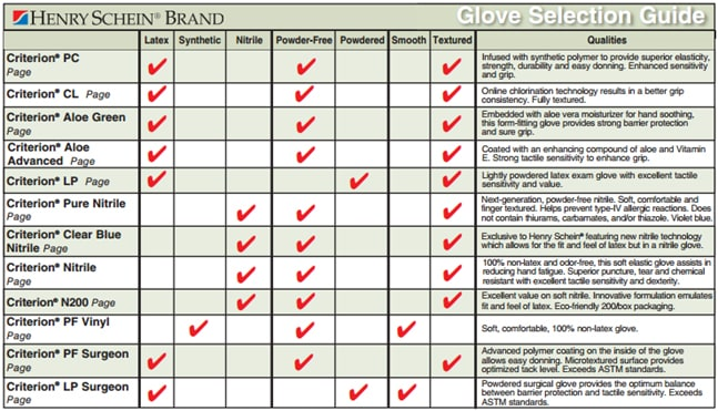 Purchase Powder Free Latex Exam Gloves - Henry Schein Medical